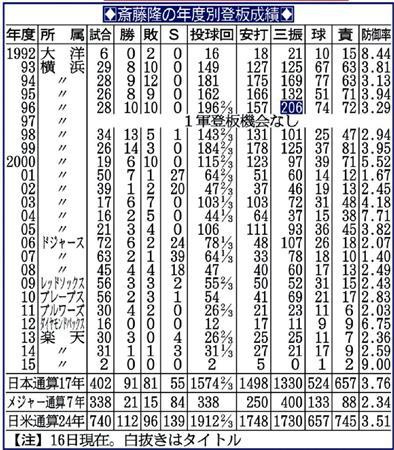 https://www.sanspo.com/baseball/images/20150817/gol15081705020002-p2.jpg