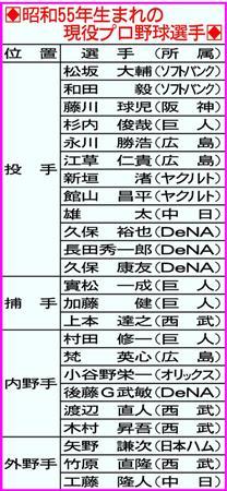 """""""松坂世代""""再び!鷹・松坂「昭和55年会またやりたい」"""
