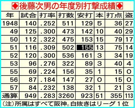 元阪神監督・後藤次男氏逝く…「クマさん」の愛称でファンに愛された(6)