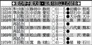 伝説プレーバック(8)】掛川西0...