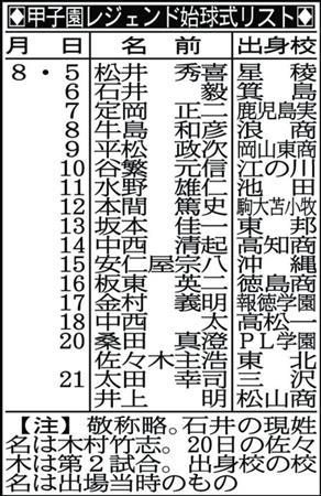 桑田氏が松井氏が!「甲子園レジ...