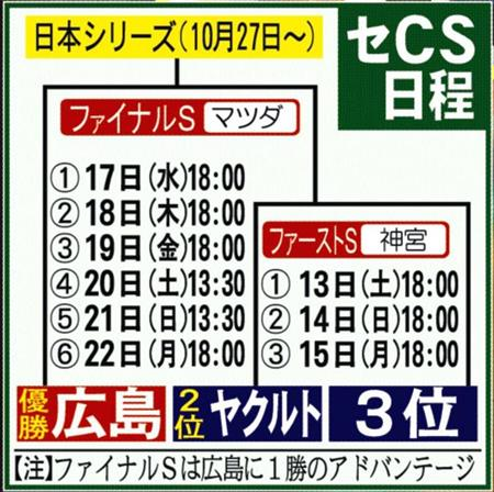 ヤクルト・星、CS先発アピール6回1失点!(画像2) - 野球 - SANSPO ...
