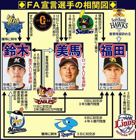 楽天、FA福田獲り撤退も 期限を一両日中に設定…代理人に伝える ...