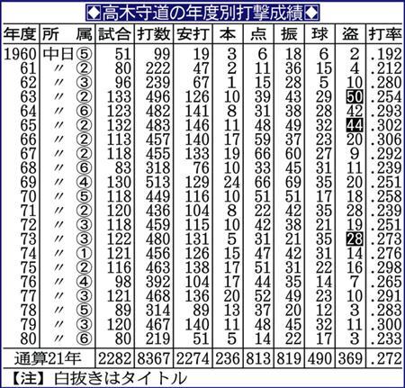 高木守道の画像 p1_38