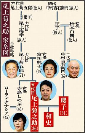 尾上 右近 家 系図