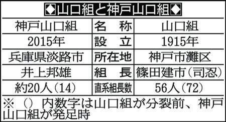 14 団体 山口組 神戸