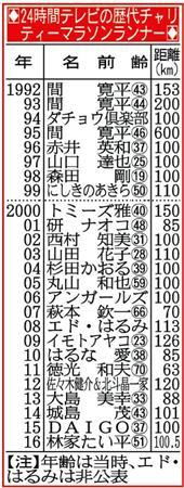 ランナー 24 時間 テレビ 歴代