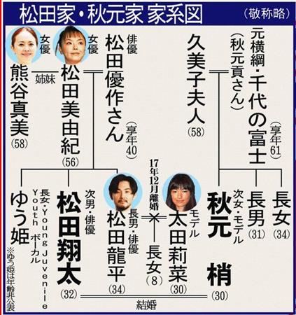 \u201c最強2世カップル\u201d松田翔太&秋元梢、結婚!挙式・