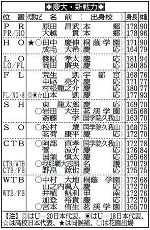 日本 飛び 級