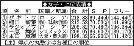 本田真凜ファンスレ part6 YouTube動画>1本 ->画像>573枚